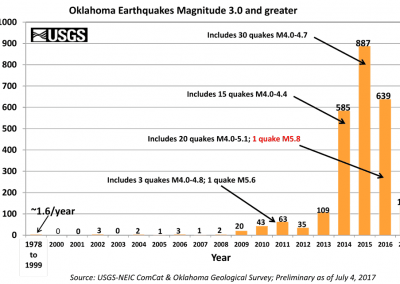 Oklahoma_3.0_earthquake_bar_graph_since_1978