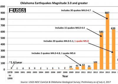 Oklahoma_3.0_earthquake_bar_graph_since_1978